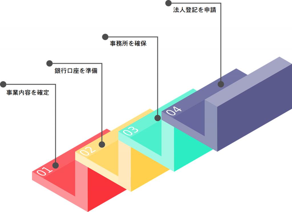 外国人が日本で会社設立する際に、クリアすべきステップ